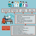 Evidence and Recommendations on the Use of Telemedicine for the Management  of Arterial Hypertension   Hypertension