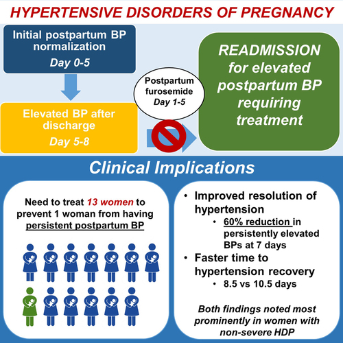 Furosemide for Accelerated Recovery of Blood Pressure Postpartum in Women  with a Hypertensive Disorder of Pregnancy | Hypertension