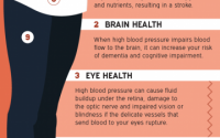 High Blood Pressure Affects Your Body: What You Need to Know - HealthyWomen