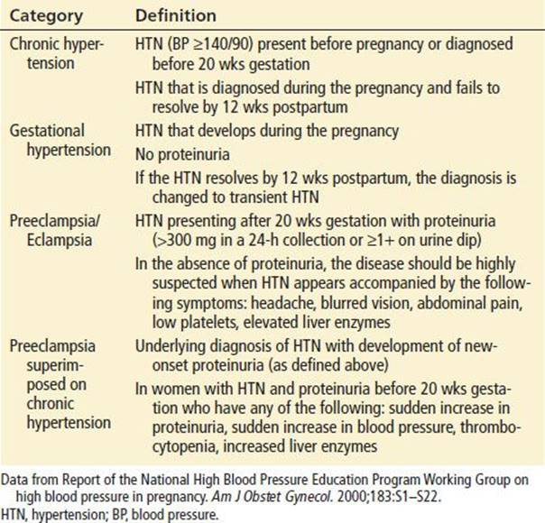 Hypertensive Disorders of Pregnancy - Obstetric Emergencies - Harwood-Nuss'  Clinical Practice of Emergency Medicine, 6 ed.