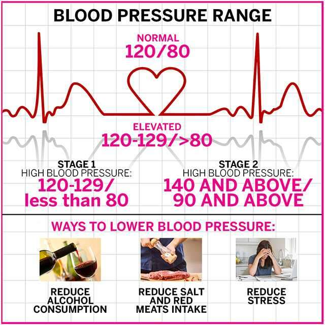 How to reduce high blood pressure with diet | Femina.in