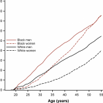 Cumulative Incidence of Hypertension by 55 Years of Age in Blacks and  Whites: The CARDIA Study | Journal of the American Heart Association