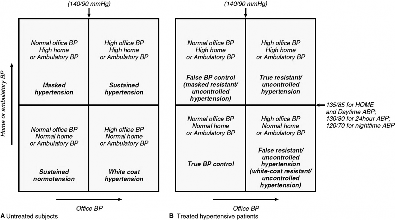 White Coat and Masked Hypertension in Chronic Kidney Disease: Importance of  the Difference Between Office and Out‐of‐Office Blood Pressure Measurements  | Journal of the American Heart Association