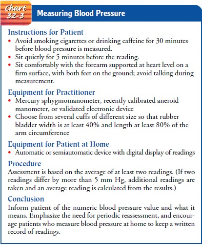 Nursing Process: The Patient With Hypertension
