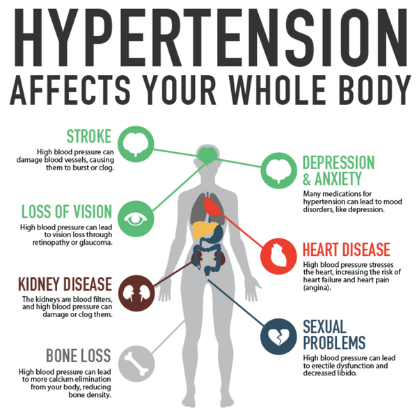 What are the serious effects of high blood pressure? My mother is suffering  from high blood pressure. What are some tips to console her? - Quora
