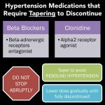 Hypertension Medications that Require Tapering to Discontinue: ... | GrepMed