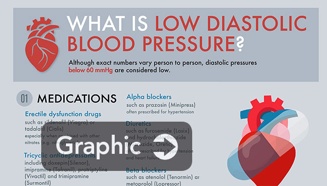 Diastolic blood pressure: How low is too low? - News | UAB