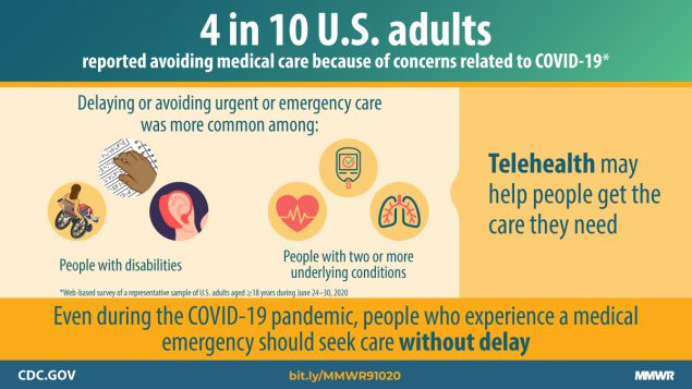 Delay or Avoidance of Medical Care Because of COVID-19–Related Concerns —  United States, June 2020   MMWR