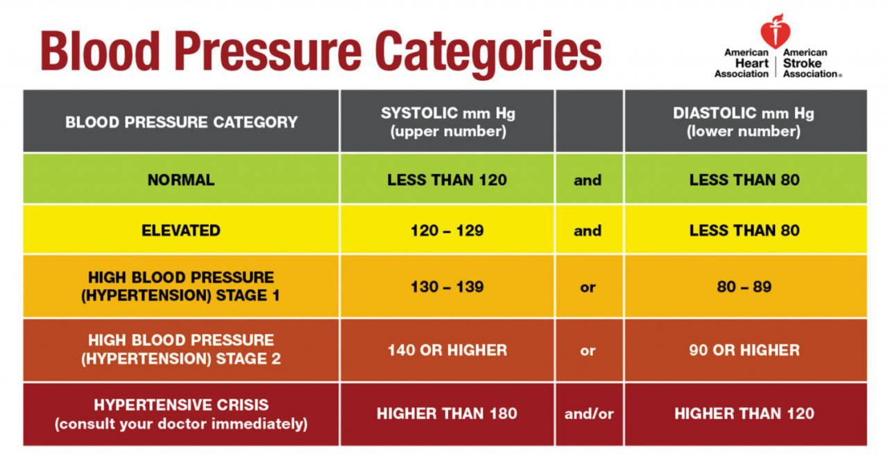 Reading the new blood pressure guidelines - Harvard Health
