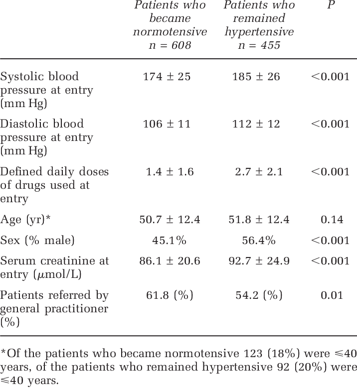 Inclusion characteristics of patients who became normot- ensive on... |  Download Table