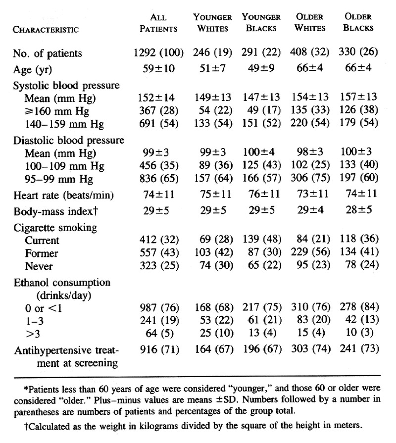 Single-Drug Therapy for Hypertension in Men -- A Comparison of Six  Antihypertensive Agents with Placebo | NEJM