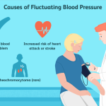Is It Normal for Blood Pressure to Fluctuate?