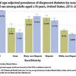 New CDC report: More than 100 million Americans have diabetes or  prediabetes   CDC Online Newsroom   CDC