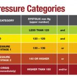 Guide To Hypertension | Specialists, Savings, Prescriptions & Treatments