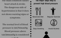 High Blood Pressure - The Silent Killer by DDRC SRL - issuu