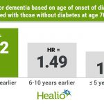 Diabetes, depending on age of onset, may raise risk for dementia
