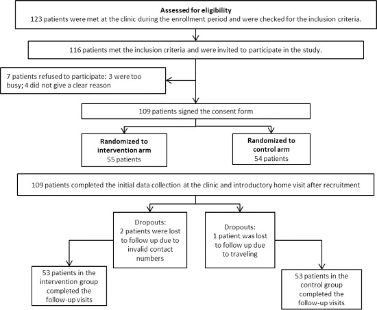 A randomized control trial assessing the effect of a pharmaceutical care  service on Syrian refugees' quality of life and anxiety
