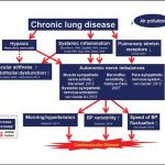 Hypertension and Chronic Obstructive Pulmonary Disease (COPD) - dabl  Clinical Trials World COPD Day