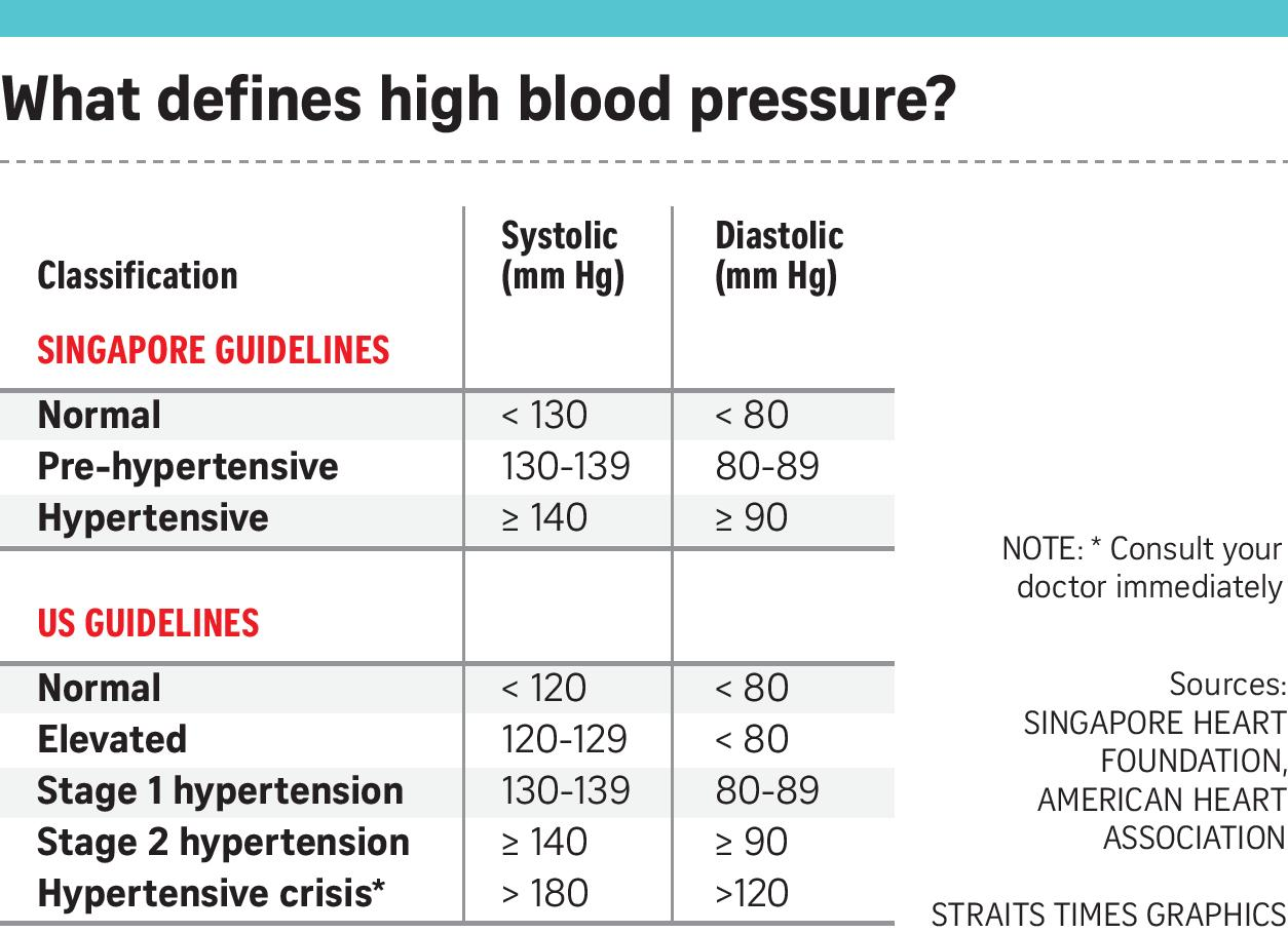 5 things you need to know about hypertension, Singapore News & Top Stories  - The Straits Times