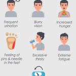 Diabetes Type 1, Type 2 - Symptoms and Signs