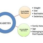 Type 2 Diabetes Causes and Risk Factors