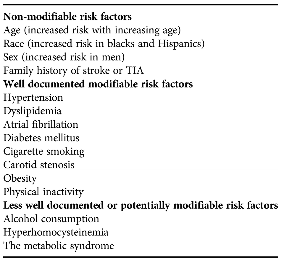Stroke risk factors: impact and management (Chapter 20) - The Stroke Book
