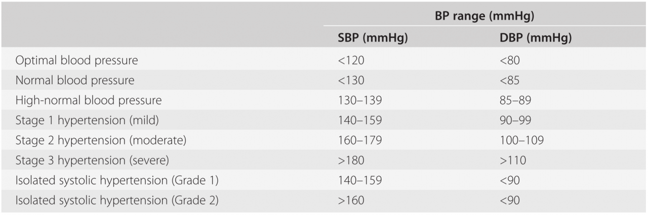 Hypertension (Chapter 2) - Core Topics in Preoperative Anaesthetic  Assessment and Management