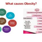 Weight loss: A key for prevention of type 2 DM