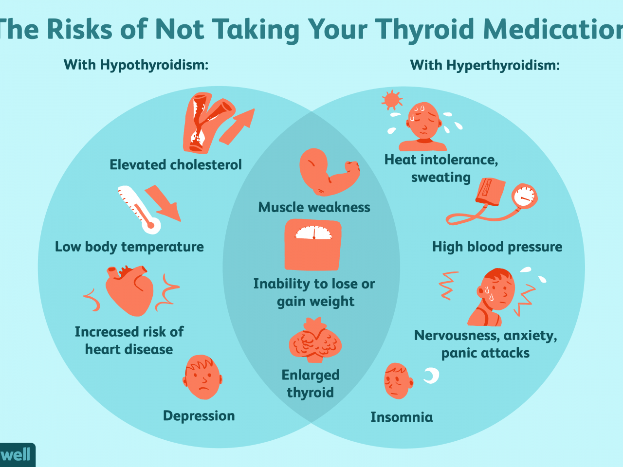 Thyroid Cancer Can Lead to Hypertension