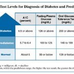What Is Blood Glucose Level For Diabetes