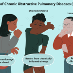 End-Stage COPD: Symptoms, Causes, and Coping