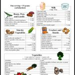 Pin by Justina Peters on Low carb for life | Carb counter, Keto diet food  list, Carbohydrates food