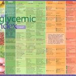 Glycemic Index Chart | Low glycemic foods, Low glycemic foods list, Glycemic  index