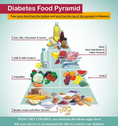 Diabetes and the Food Pyramid – Healthy Leaf – Healthy Living & Lifestyle  Blog