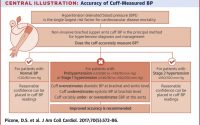 Accuracy of Cuff-Measured Blood Pressure: Systematic Reviews and  Meta-Analyses - ScienceDirect