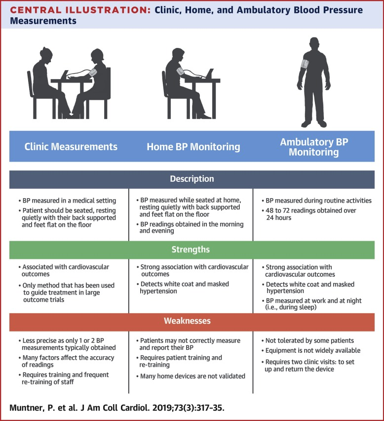Blood Pressure Assessment in Adults in Clinical Practice and Clinic-Based  Research: JACC Scientific Expert Panel - ScienceDirect