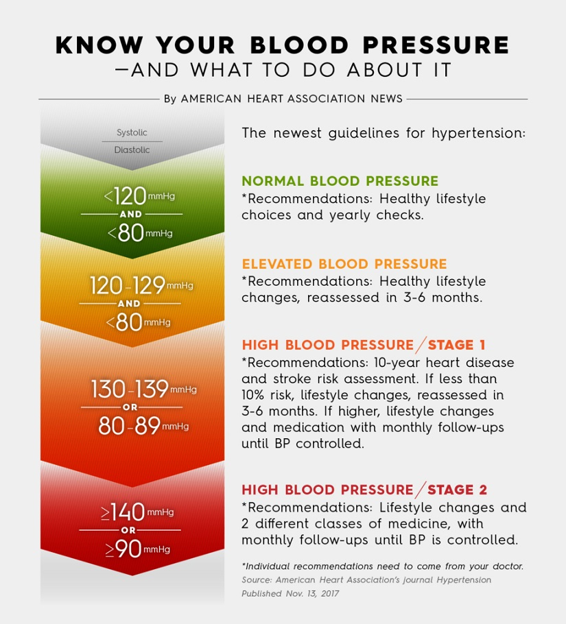 Hypertension guidelines, one year later: monitoring the change | American  Heart Association