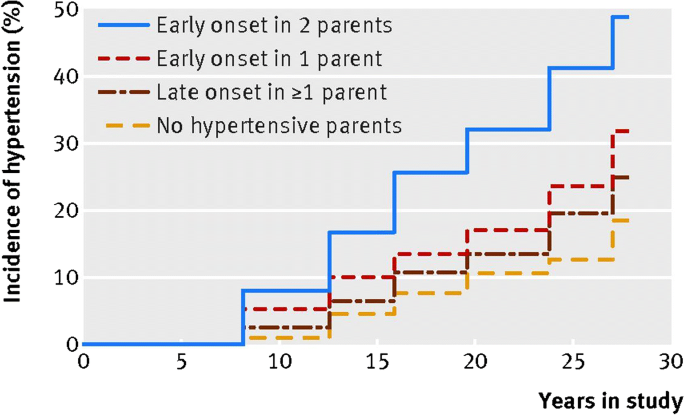 Age of Hypertension Onset: Overview of Research and How to Apply in  Practice | SpringerLink