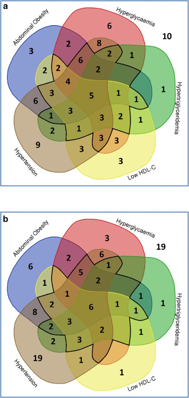 The prevalence of metabolic syndrome and its association with body fat  distribution in middle-aged individuals from Indonesia and the Netherlands:  a cross-sectional analysis of two population-based studies | SpringerLink