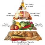 Have A Healthy Diet And Manage Your Diabetic Meal Plans!   Diabetes diet  plan, Diabetic meal plan, Diabetic diet