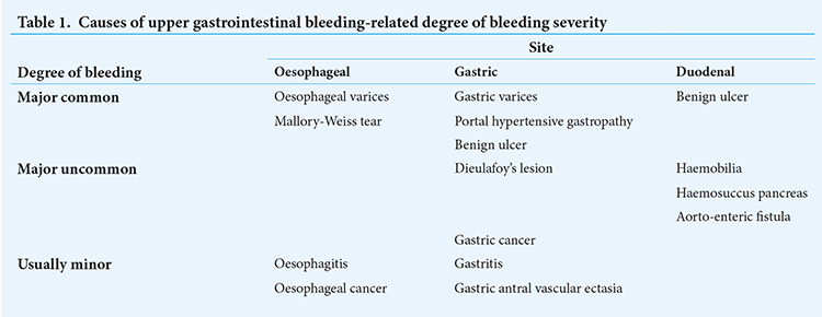 Approach to upper gastrointestinal bleeding | Thomson | Continuing Medical  Education