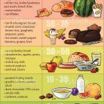 Low vs high Glycemic Index foods for preventing food comas and reducing  your risk for diabetes: coolguides
