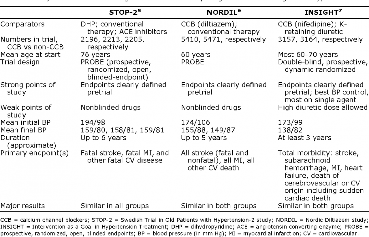 Table 1 from Calcium channel blockers in hypertension: reappraisal after  new trials and major meta-analyses. | Semantic Scholar