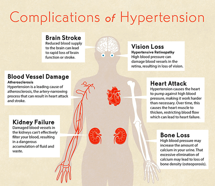 How high blood pressure damages your body?-chemforce