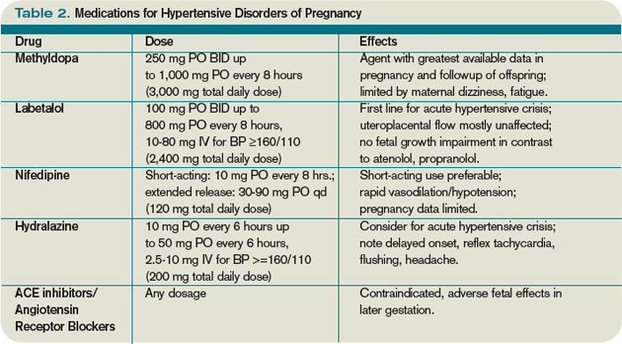 How should hypertension in pregnant patients be managed? | The Hospitalist