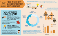 Poverty Creates A Vicious Cycle Of Food Insecurity And Poor Health - Feed  Ontario