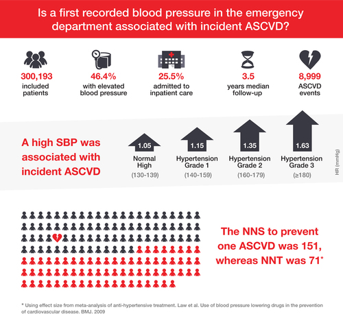 Elevated Blood Pressure in the Emergency Department | Hypertension