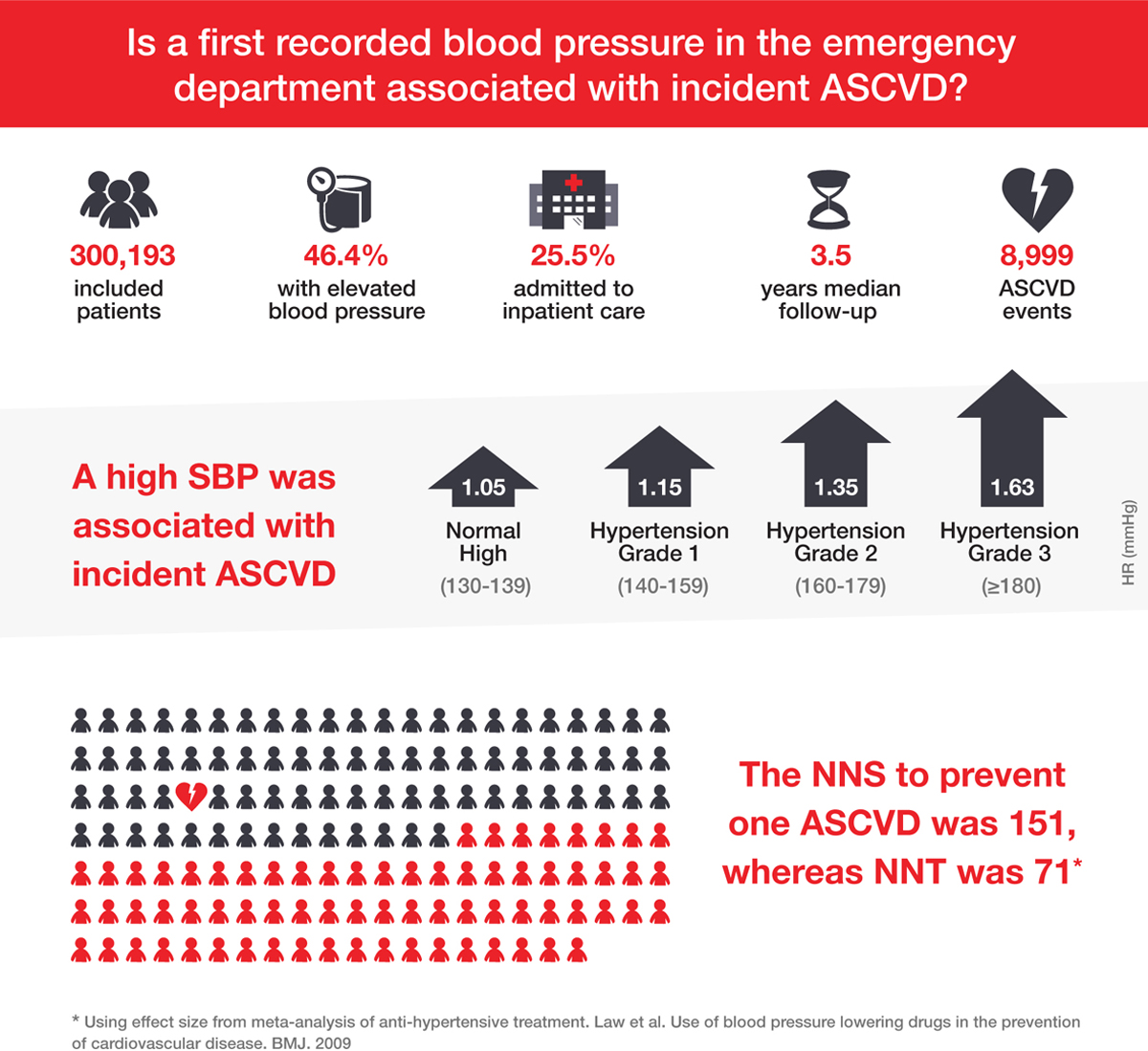 Elevated Blood Pressure in the Emergency Department   Hypertension