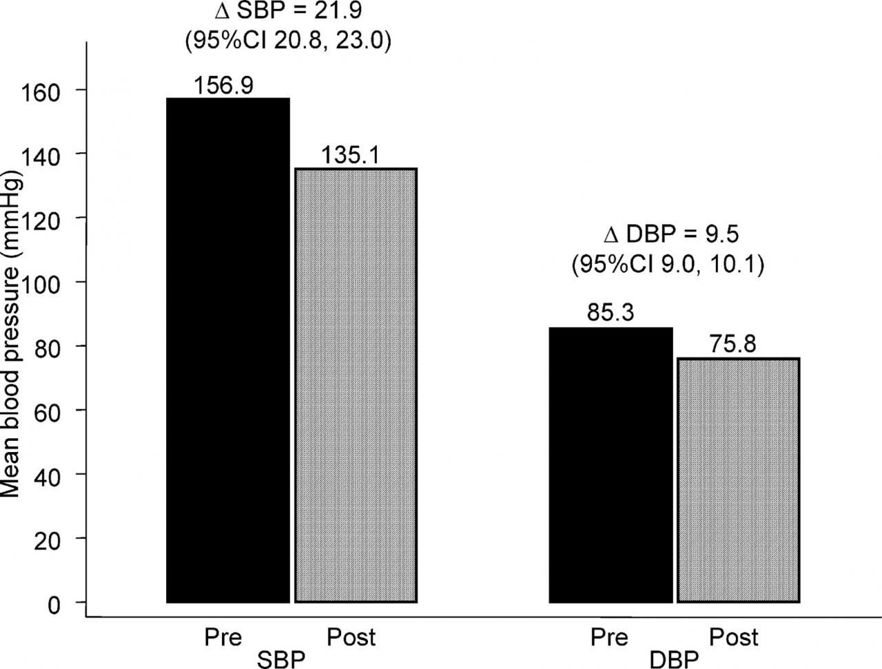 Effect of Spironolactone on Blood Pressure in Subjects With Resistant  Hypertension | Hypertension