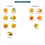 Overview of Diabetes: Types, Diet Plan, and Food Chart